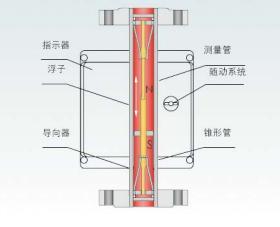 金属转子流量计原理